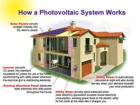 How a Photovoltaic System Works