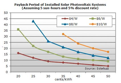 PV Systems Payback Graph